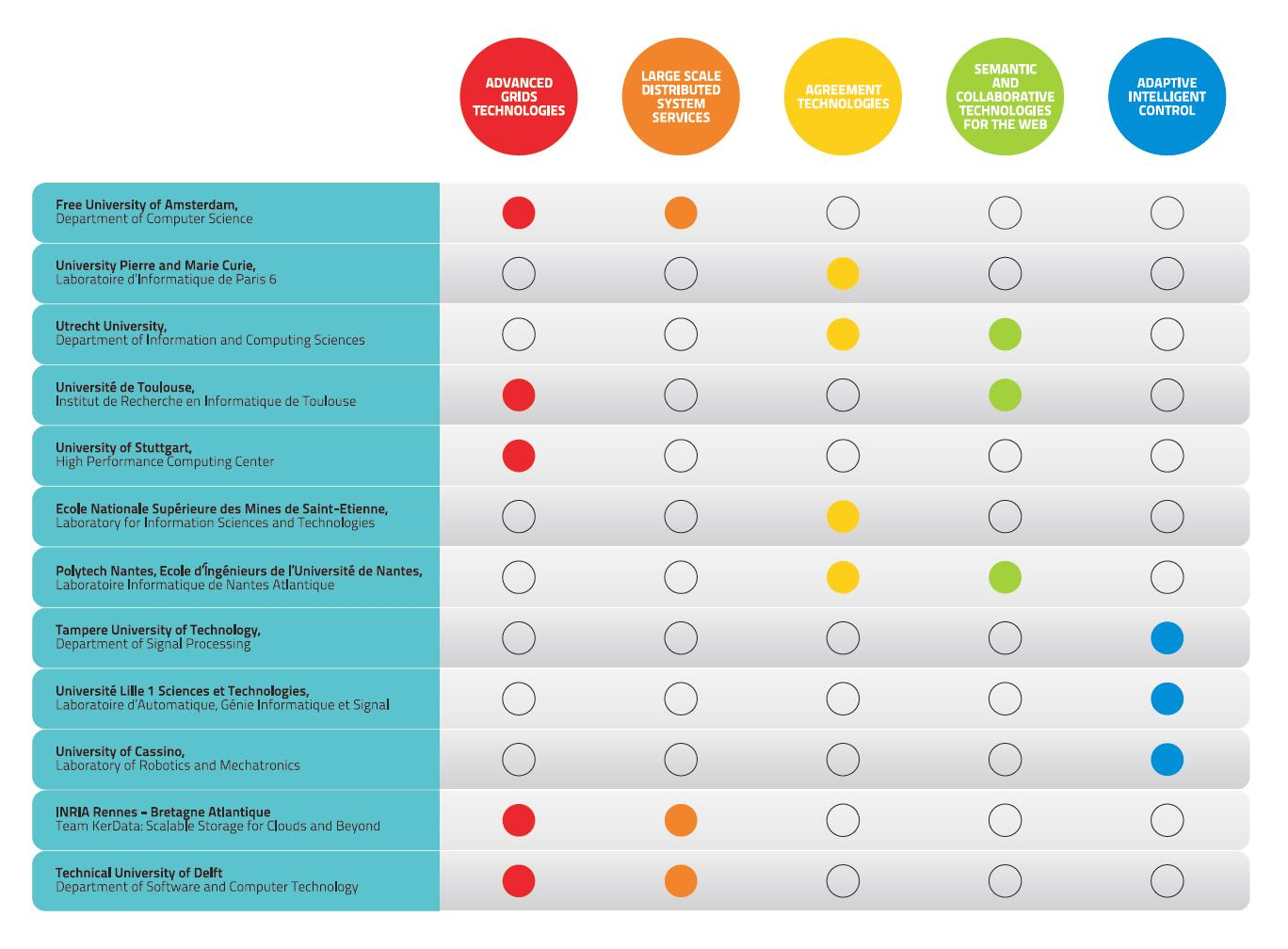 ERRIC partners and competencies